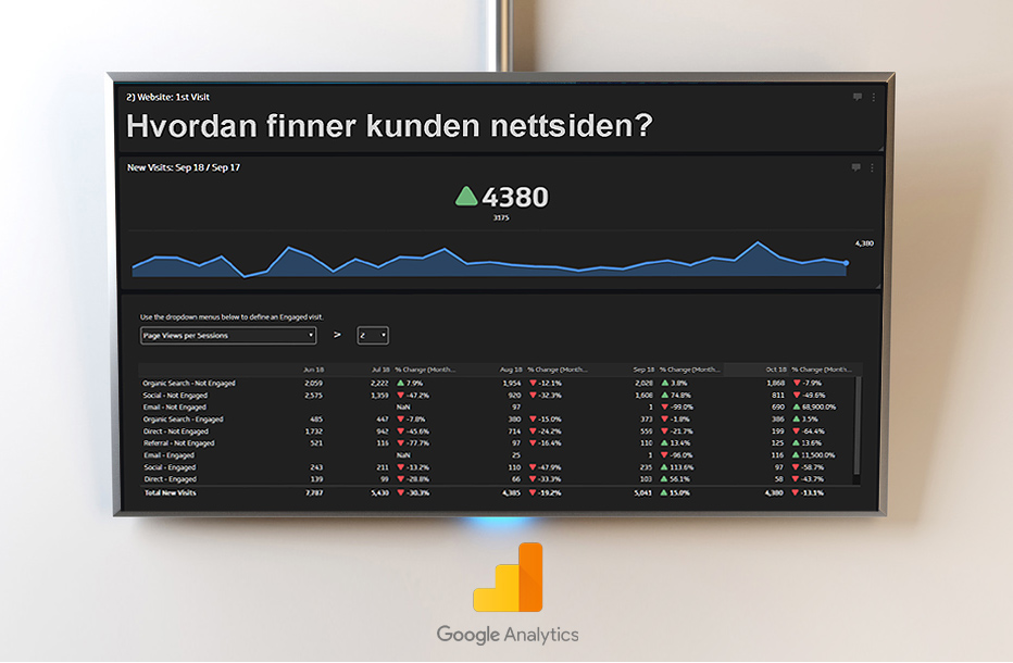 Infoskjermer for Analytics